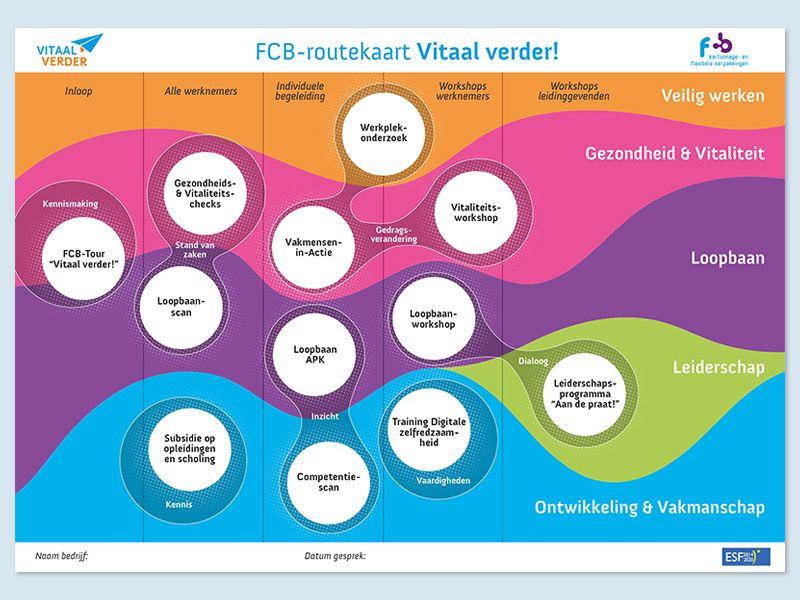 FCB Vitaal Verder routekaart